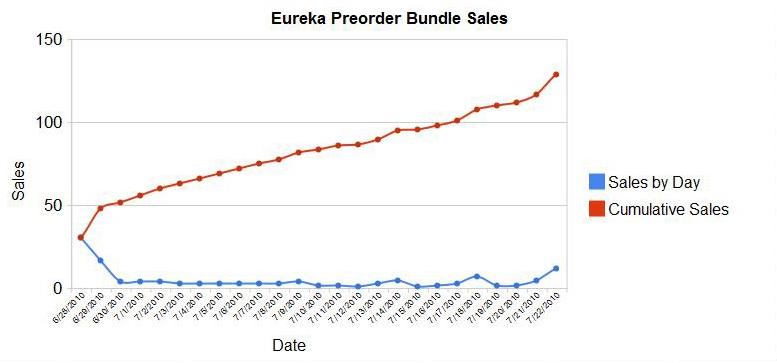 Eureka preorder sales figures